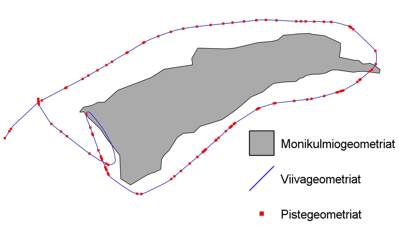Eri geometriatyyppien visualisointi SLD-tyylikielellä