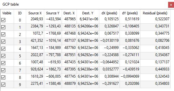 Georeferointi - pisteet GCP-taulussa | Paikkatietomies