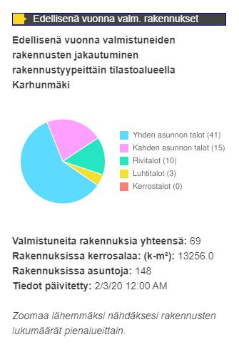 GetFeatureInfo esimerkki 2 (infograafit ja summatiedot)